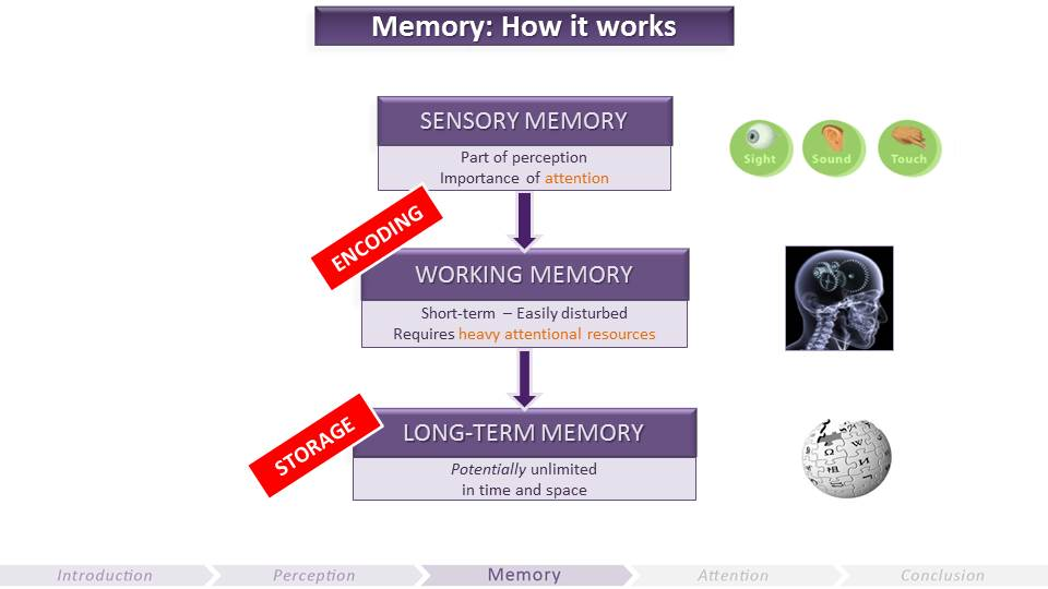 Memory How it Works | Video Game UX