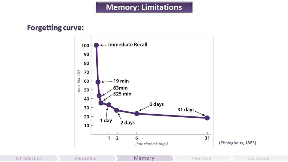 Memory - Limitations | Video Game UX