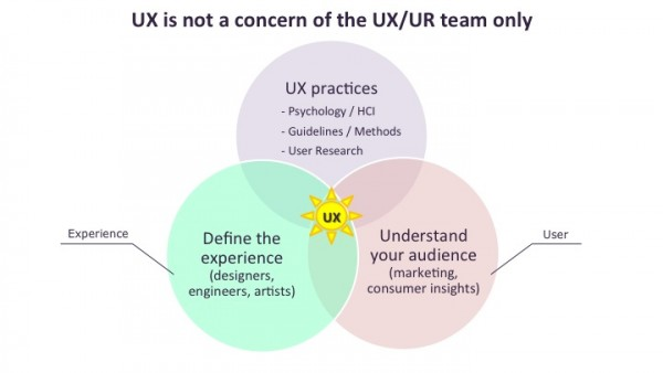 Venn diagram with UX at the intersection of UX practices, game team defining the experience, and consumer insight team defining the user