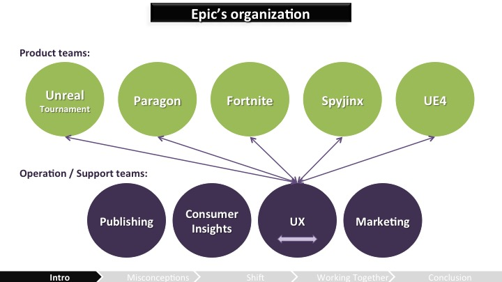 How Epic Games is structured