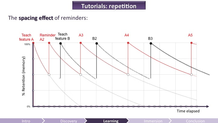 Tutorials - Repetition | Game UX
