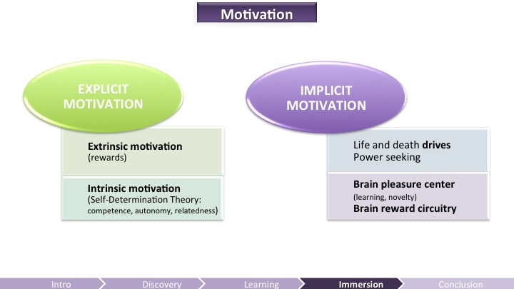 Motivation - Implicit and Explicit | Game UX