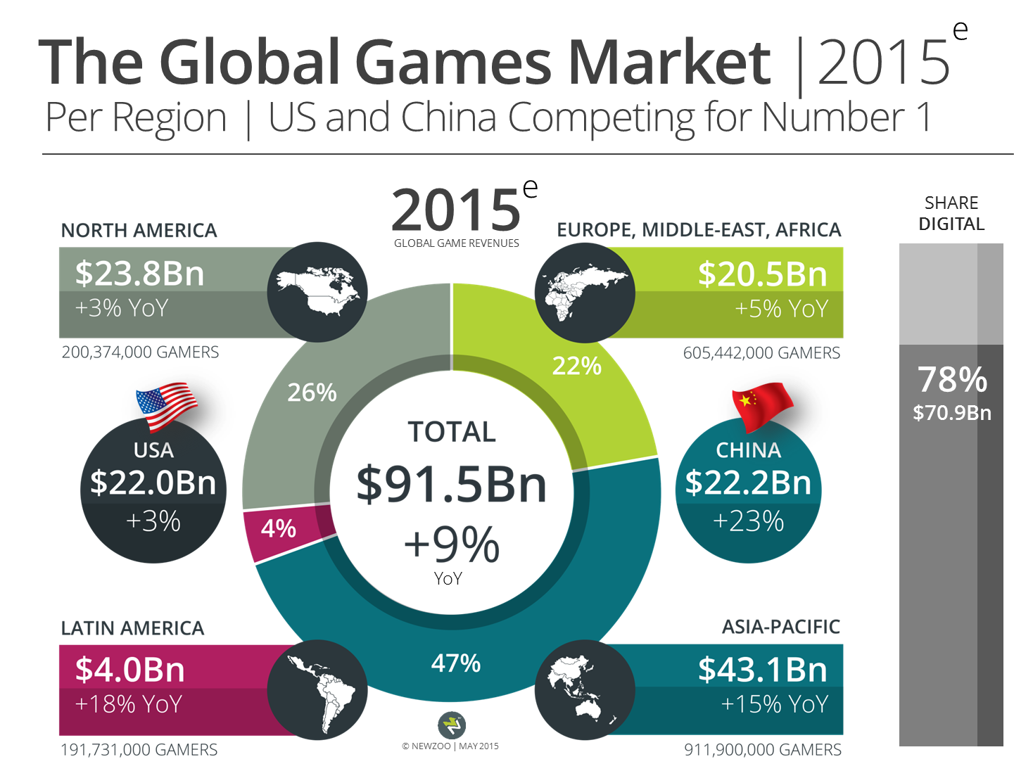 Newzoo_Global_Games_Market_2015_Per_Region_V1_Transparent