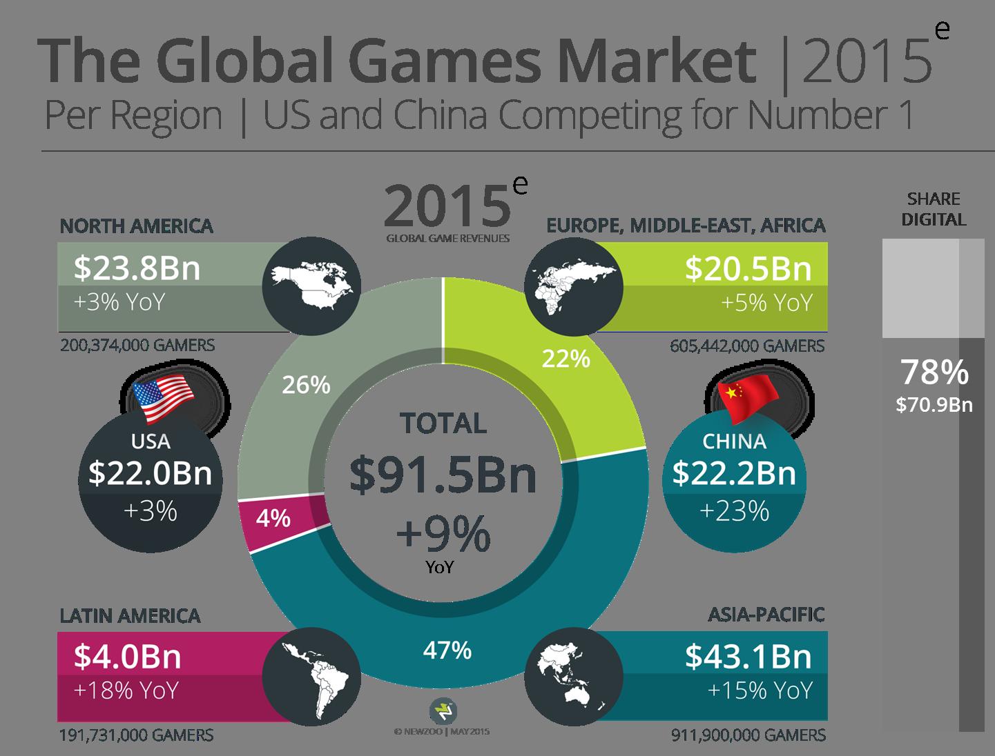 Newzoo_Global_Games_Market_2015_Per_Region_V1_Transparent