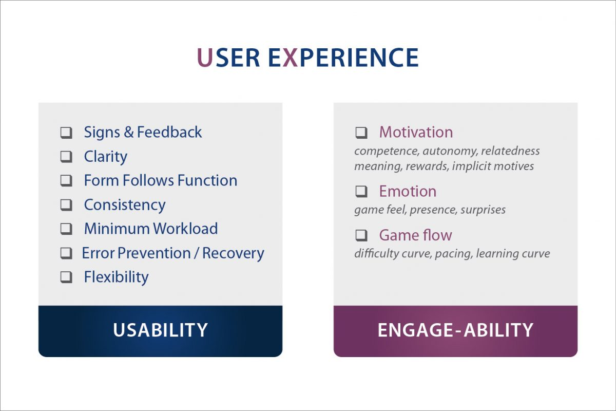 User Experience framework with usability and engage-ability heuristics